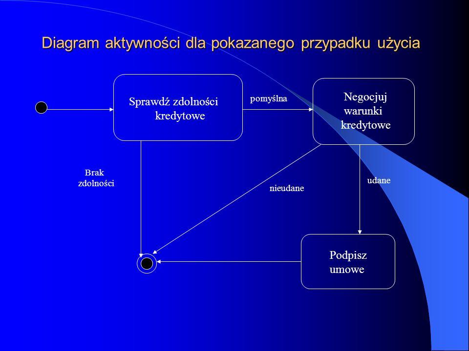 Diagram aktywności dla pokazanego przypadku użycia Sprawdź zdolności kredytowe Negocjuj warunki kredytowe Podpisz umowe pomyślna Brak zdolności nieuda