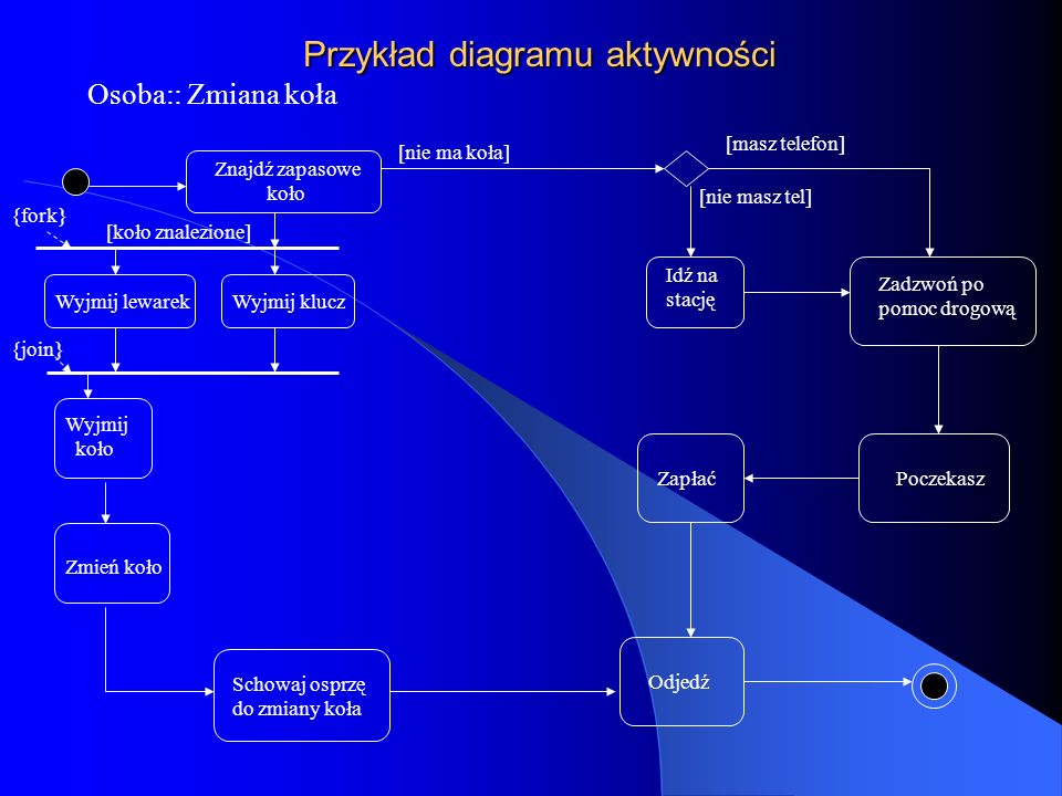 Przykład diagramu aktywności Osoba:: Zmiana koła Znajdź zapasowe koło Wyjmij lewarekWyjmij klucz Wyjmij koło Zmień koło Zadzwoń po pomoc drogową Idź n