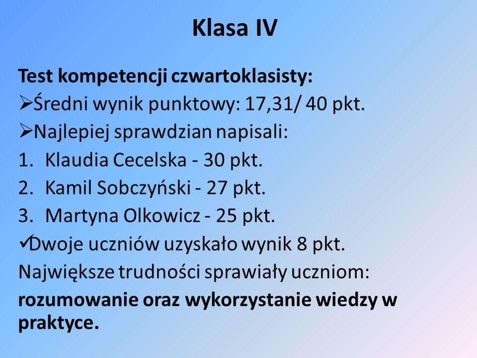Klasa IV Test kompetencji czwartoklasisty: Średni wynik punktowy: 17,31/ 40 pkt. Najlepiej sprawdzian napisali: 1.Klaudia Cecelska - 30 pkt. 2.Kamil S