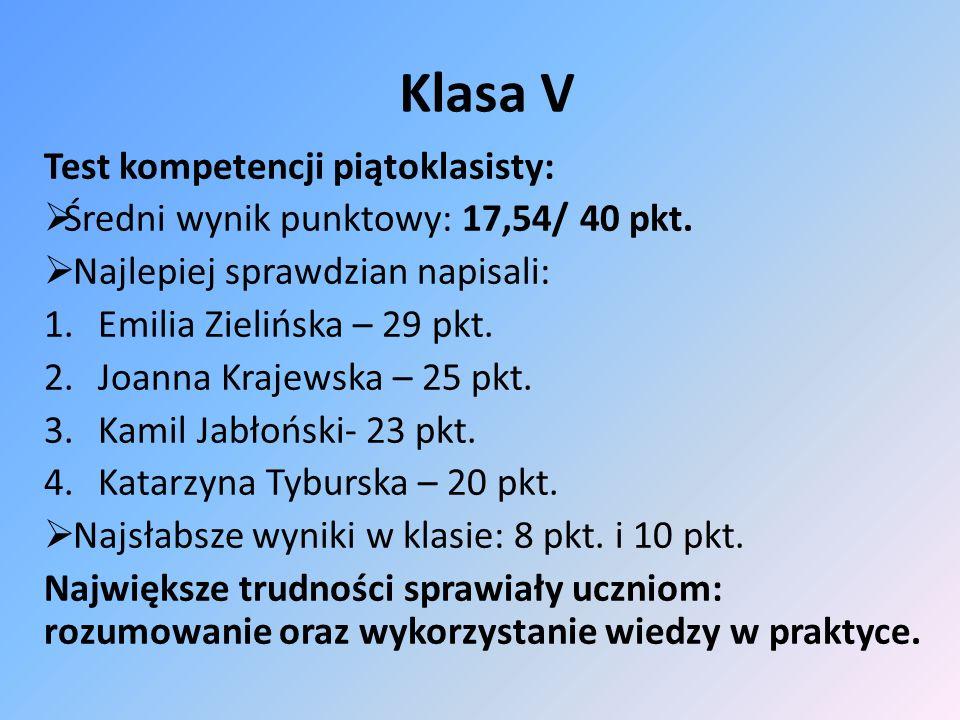 Klasa V Test kompetencji piątoklasisty: Średni wynik punktowy: 17,54/ 40 pkt. Najlepiej sprawdzian napisali: 1.Emilia Zielińska – 29 pkt. 2.Joanna Kra