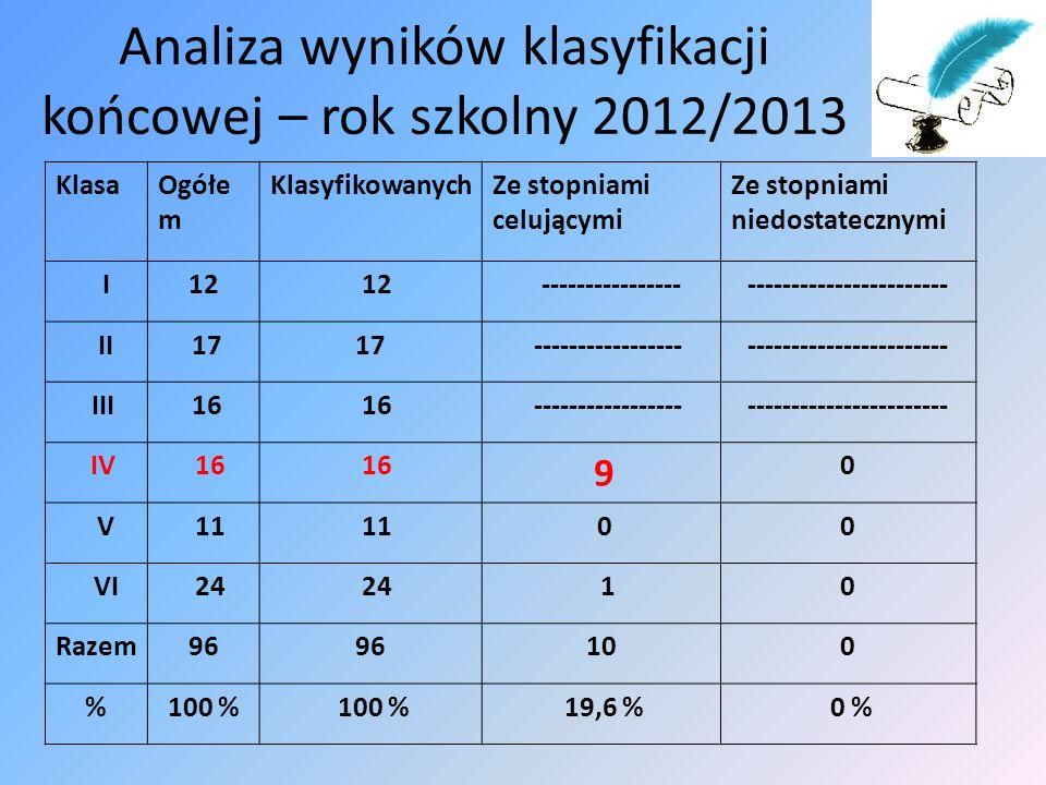 Analiza wyników klasyfikacji końcowej – rok szkolny 2012/2013 KlasaOgółe m KlasyfikowanychZe stopniami celującymi Ze stopniami niedostatecznymi I12 --