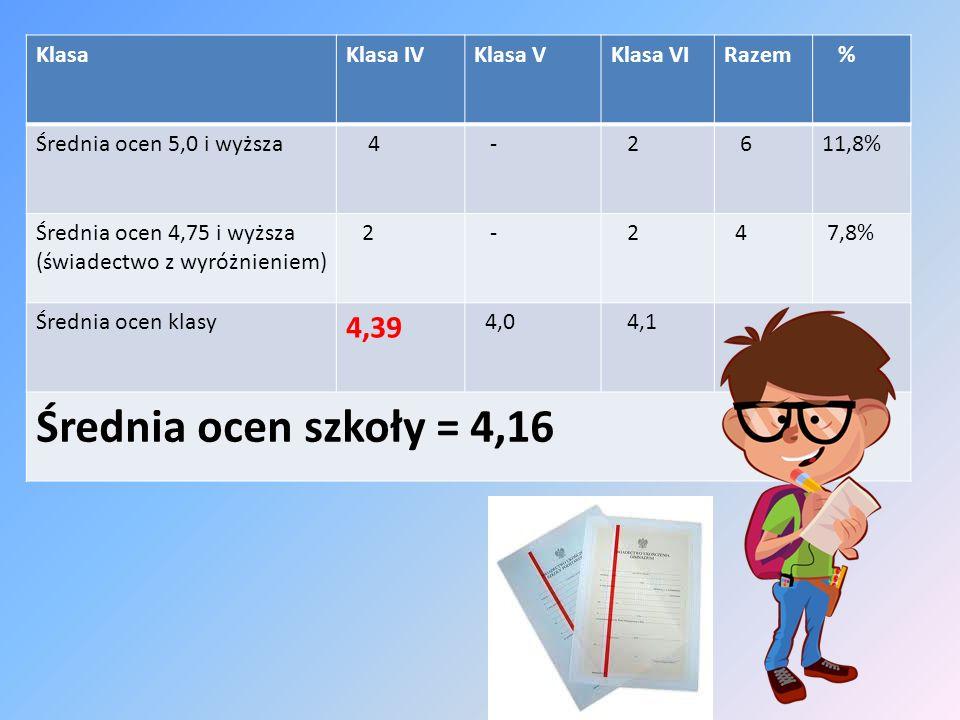 KlasaKlasa IVKlasa VKlasa VIRazem % Średnia ocen 5,0 i wyższa 4 - 2 611,8% Średnia ocen 4,75 i wyższa (świadectwo z wyróżnieniem) 2 - 2 4 7,8% Średnia