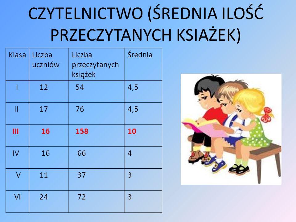 Klasa II Test z języka polskiego: średnia ocen: 3,2.
