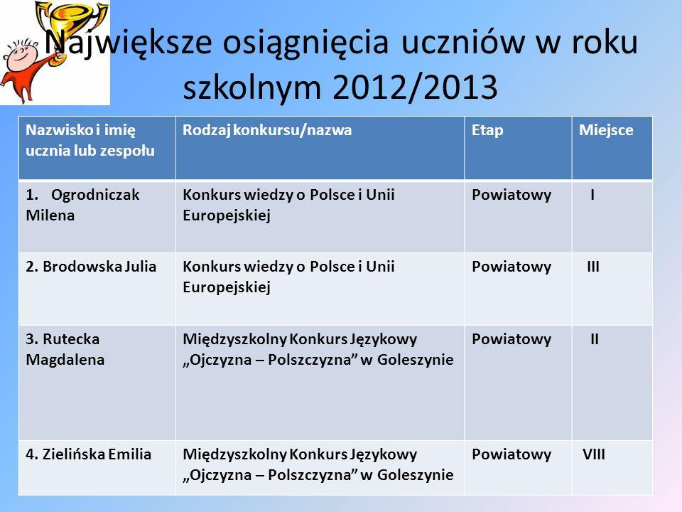 Największe osiągnięcia uczniów w roku szkolnym 2012/2013 Nazwisko i imię ucznia lub zespołu Rodzaj konkursu/nazwaEtapMiejsce 1.Ogrodniczak Milena Konk
