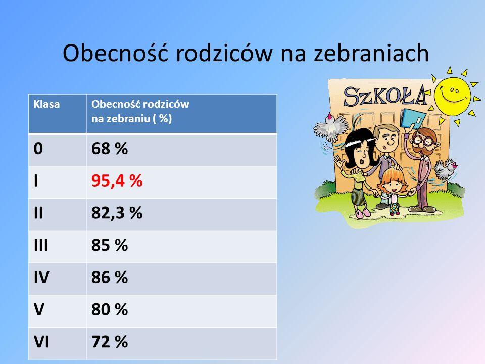 Obecność rodziców na zebraniach KlasaObecność rodziców na zebraniu ( %) 068 % I95,4 % II82,3 % III85 % IV86 % V80 % VI72 %
