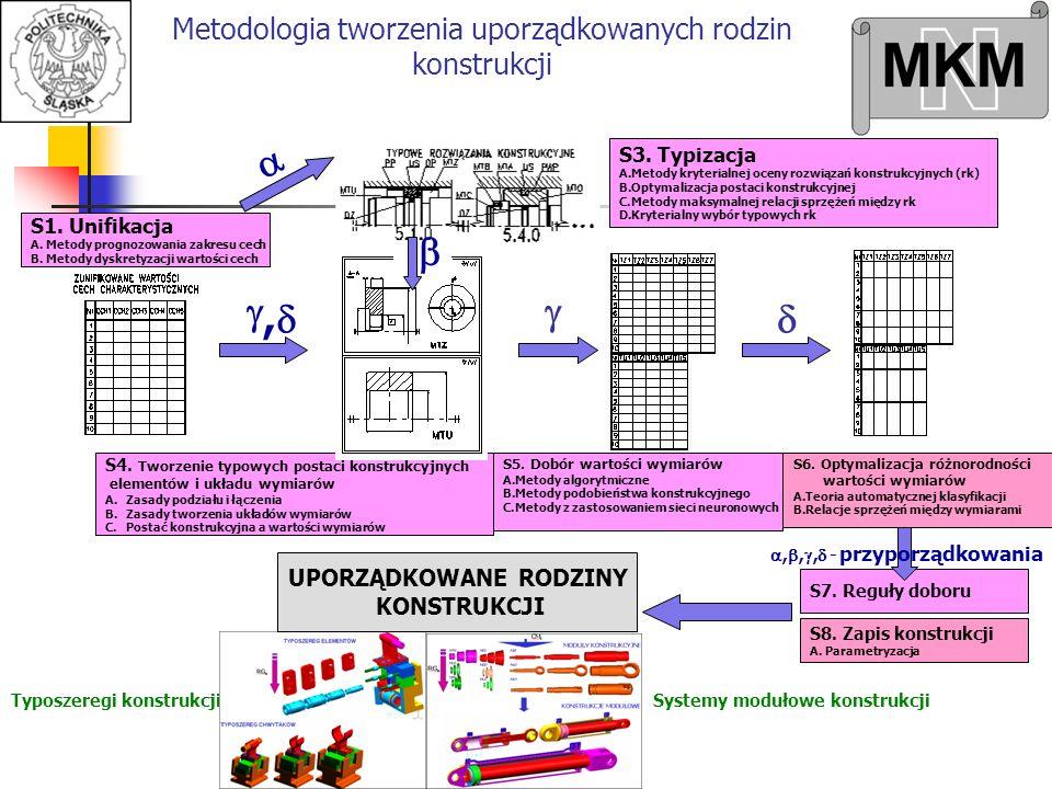 Systemy modułowe konstrukcjiTyposzeregi konstrukcji S1. Unifikacja A. Metody prognozowania zakresu cech B. Metody dyskretyzacji wartości cech S3. Typi
