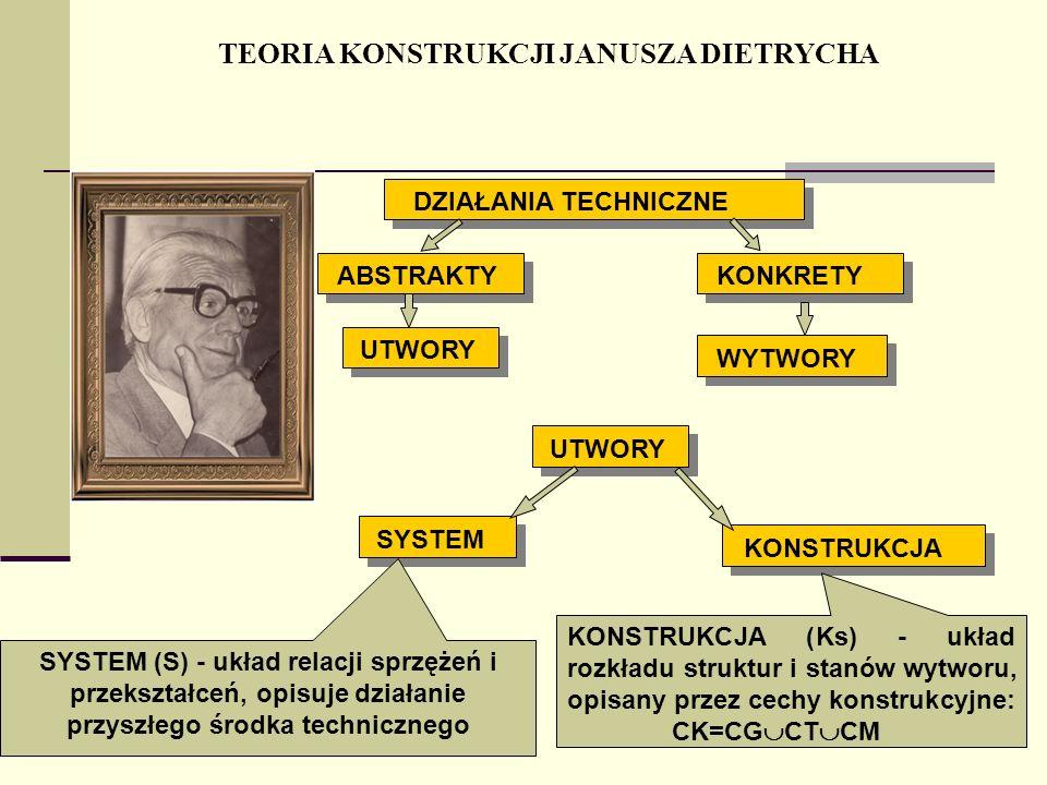 TEORIA KONSTRUKCJI JANUSZA DIETRYCHA DZIAŁANIA TECHNICZNE ABSTRAKTY UTWORY KONKRETY WYTWORY UTWORY SYSTEM KONSTRUKCJA SYSTEM (S) - układ relacji sprzę
