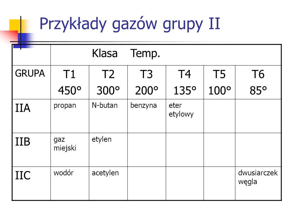 Przykłady gazów grupy II KlasaTemp.