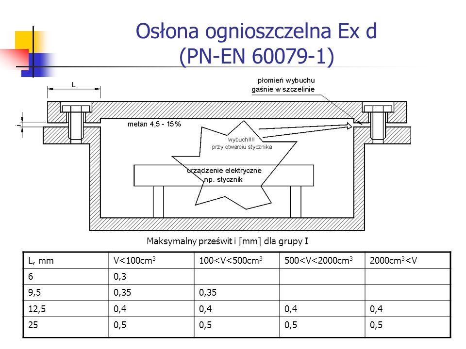 Osłona ognioszczelna Ex d (PN-EN 60079-1) L, mmV<100cm 3 100<V<500cm 3 500<V<2000cm 3 2000cm 3 <V 60,3 9,50,35 12,50,4 250,5 Maksymalny prześwit i [mm] dla grupy I
