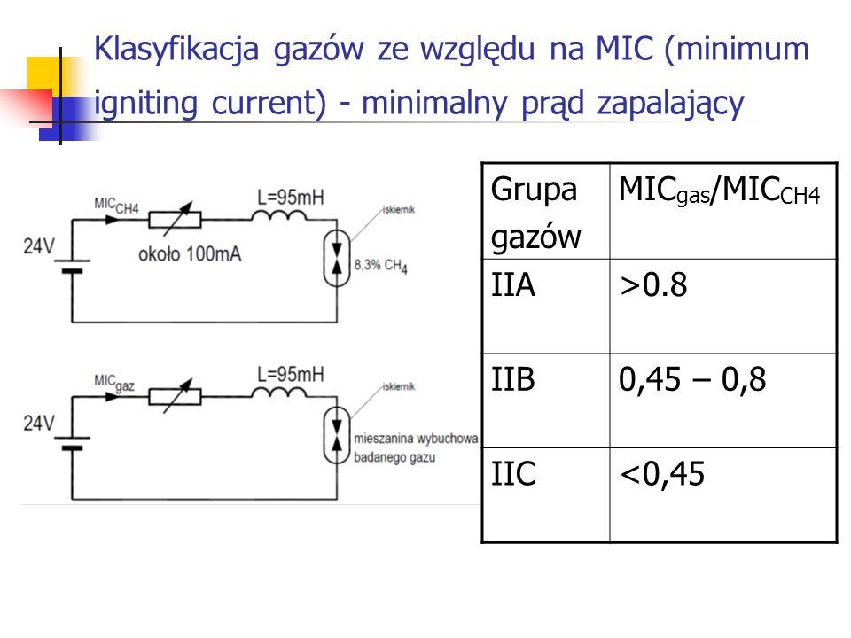 Klasyfikacja gazów ze względu na MIC (minimum igniting current) - minimalny prąd zapalający Grupa gazów MIC gas /MIC CH4 IIA>0.8 IIB0,45 – 0,8 IIC<0,45