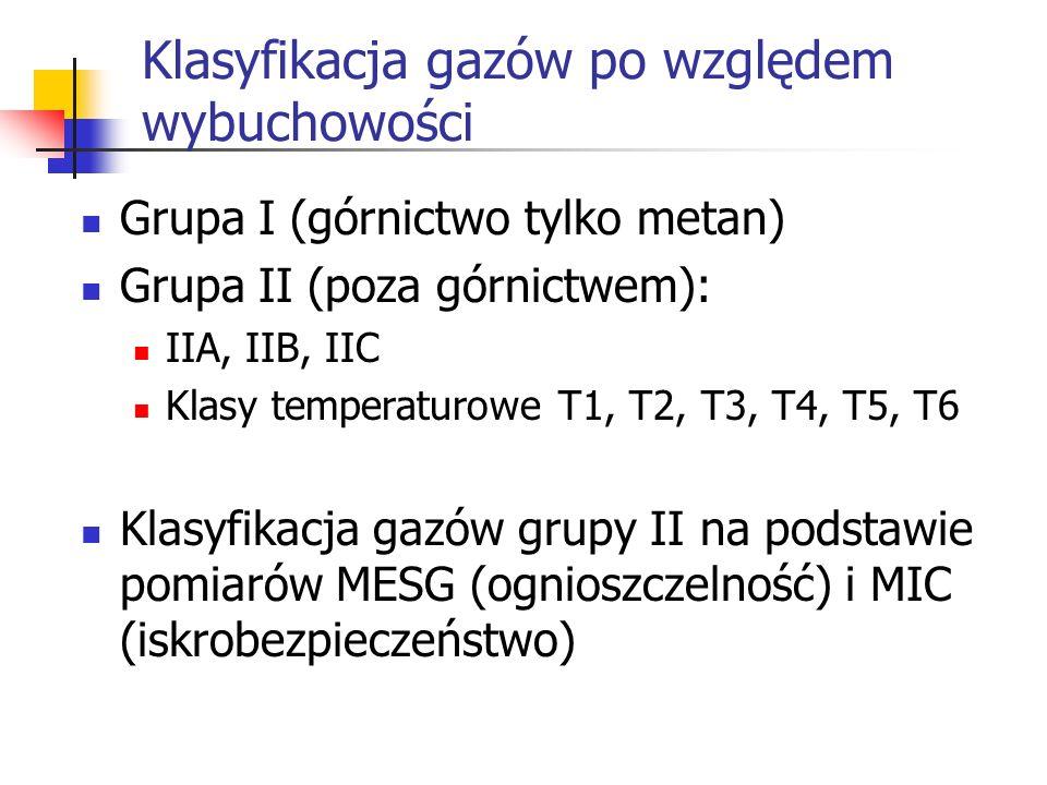 Klasyfikacja gazów po względem wybuchowości Grupa I (górnictwo tylko metan) Grupa II (poza górnictwem): IIA, IIB, IIC Klasy temperaturowe T1, T2, T3, T4, T5, T6 Klasyfikacja gazów grupy II na podstawie pomiarów MESG (ognioszczelność) i MIC (iskrobezpieczeństwo)