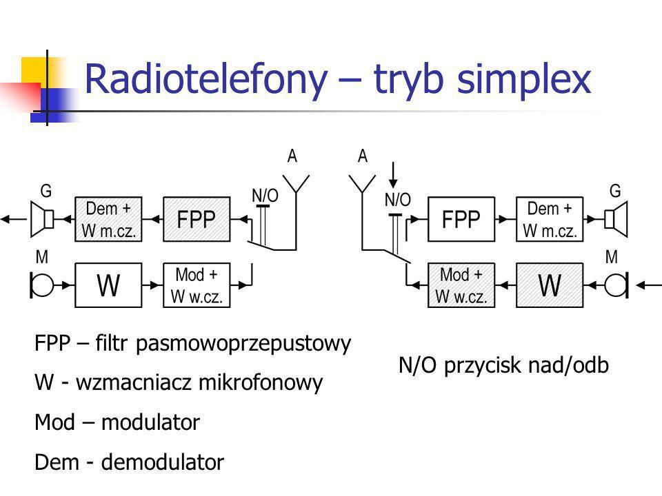 Radiotelefony – tryb simplex FPP – filtr pasmowoprzepustowy W - wzmacniacz mikrofonowy Mod – modulator Dem - demodulator N/O przycisk nad/odb