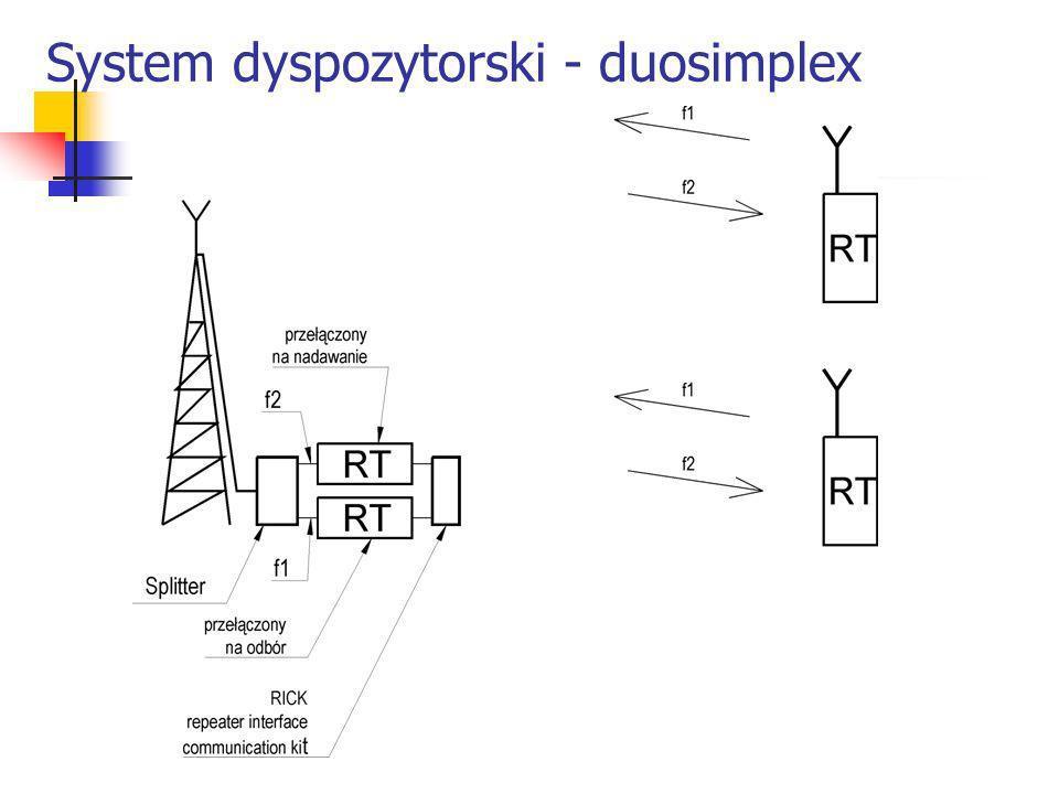 System dyspozytorski - duosimplex