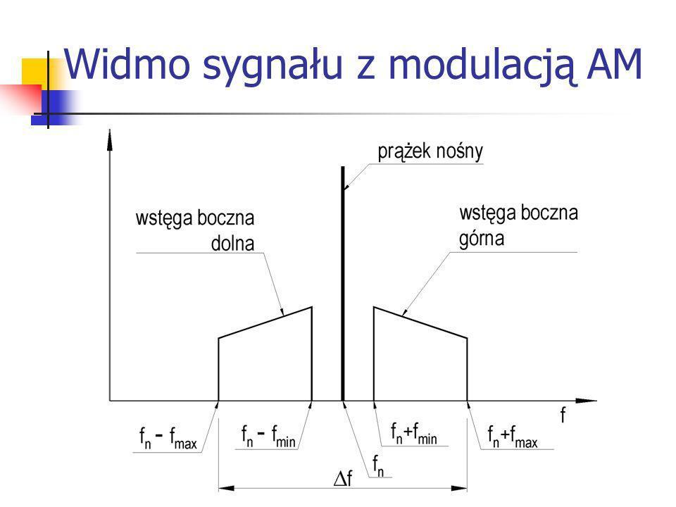 Widmo sygnału z modulacją AM