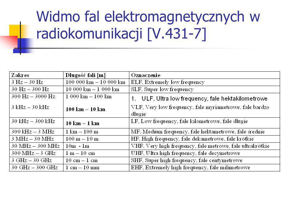 Propagacja fal elektromagnetycznych Fale powierzchniowe – fale długie, >2000km Fale jonosferyczne – fale krótkie, tysiące km Propagacja troposferyczna – prostoliniowa + ugięcia i odbicia