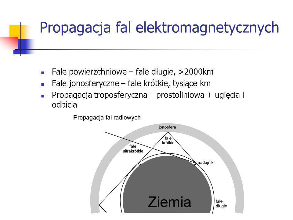 Propagacja fal elektromagnetycznych Fale powierzchniowe – fale długie, >2000km Fale jonosferyczne – fale krótkie, tysiące km Propagacja troposferyczna