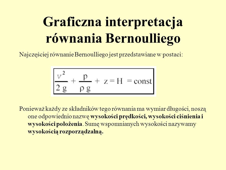 Graficzna interpretacja równania Bernoulliego Najczęściej równanie Bernoulliego jest przedstawiane w postaci: Ponieważ każdy ze składników tego równan