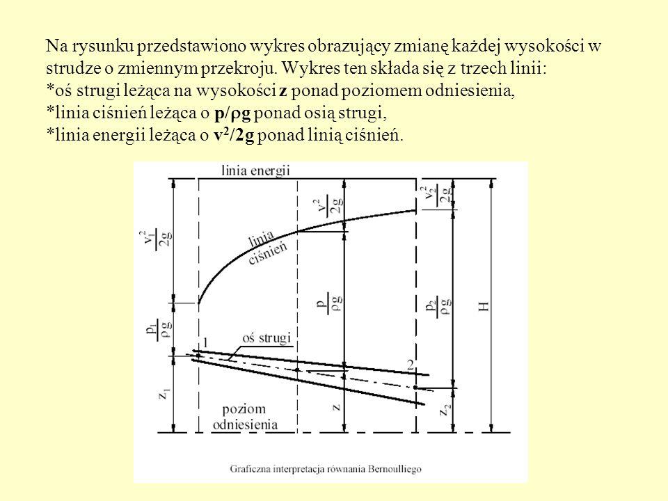 Na rysunku przedstawiono wykres obrazujący zmianę każdej wysokości w strudze o zmiennym przekroju. Wykres ten składa się z trzech linii: *oś strugi le