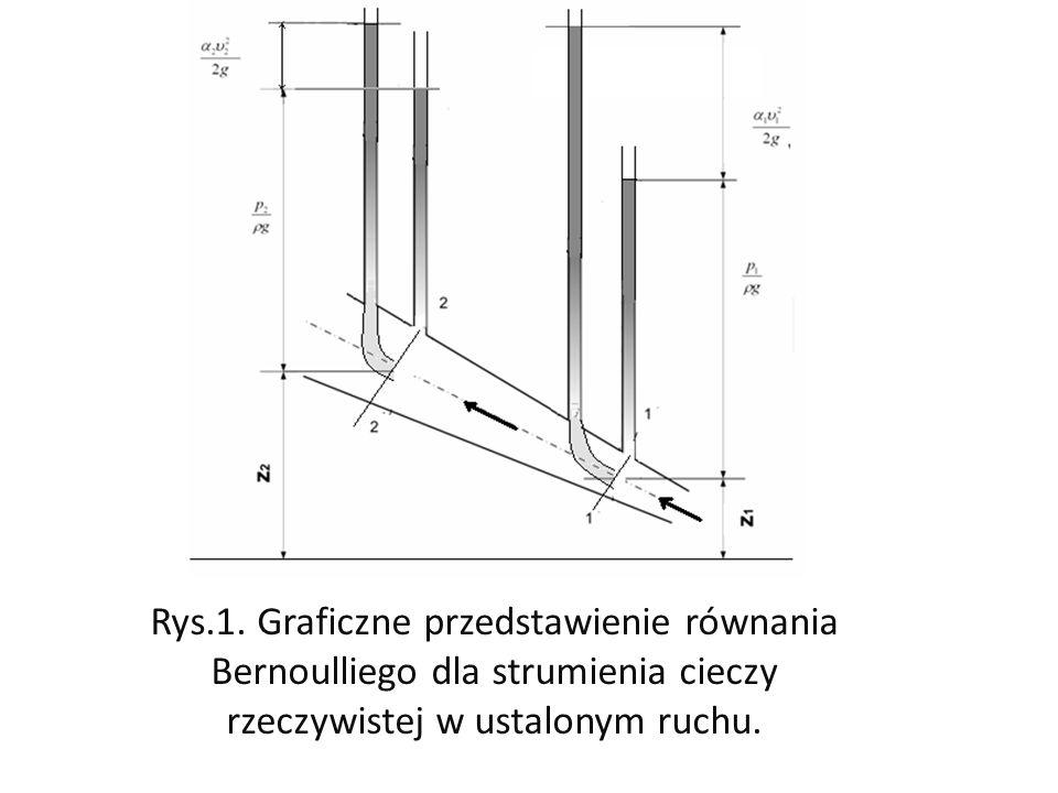 Rys.1. Graficzne przedstawienie równania Bernoulliego dla strumienia cieczy rzeczywistej w ustalonym ruchu.