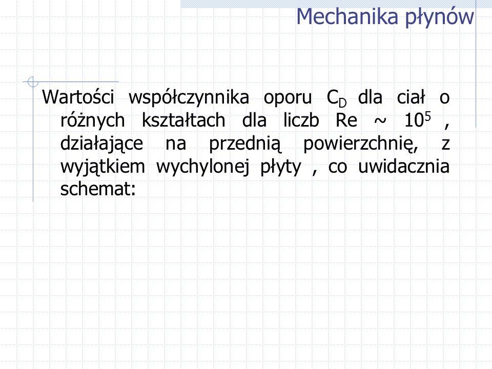 Wartości współczynnika oporu C D dla ciał o różnych kształtach dla liczb Re ~ 10 5, działające na przednią powierzchnię, z wyjątkiem wychylonej płyty,