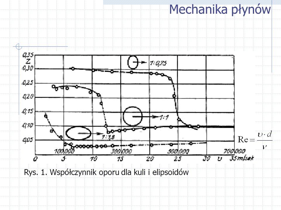 Mechanika płynów Rys. 1. Współczynnik oporu dla kuli i elipsoidów