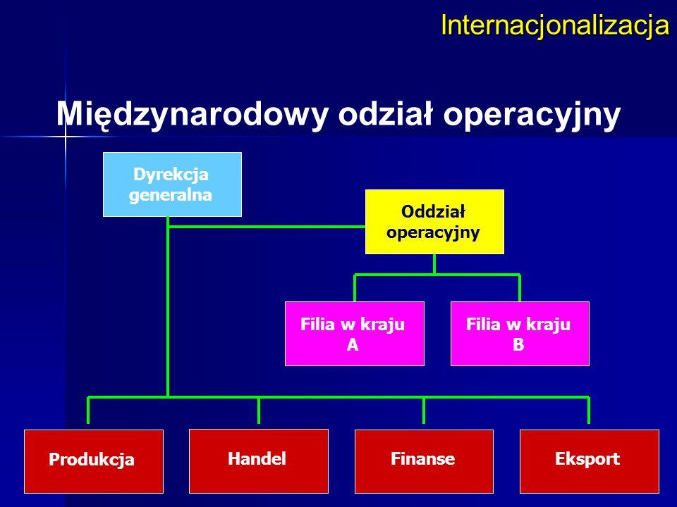 Internacjonalizacja Międzynarodowy odział operacyjny Dyrekcja generalna Filia w kraju A Filia w kraju B Produkcja HandelFinanseEksport Oddział operacy