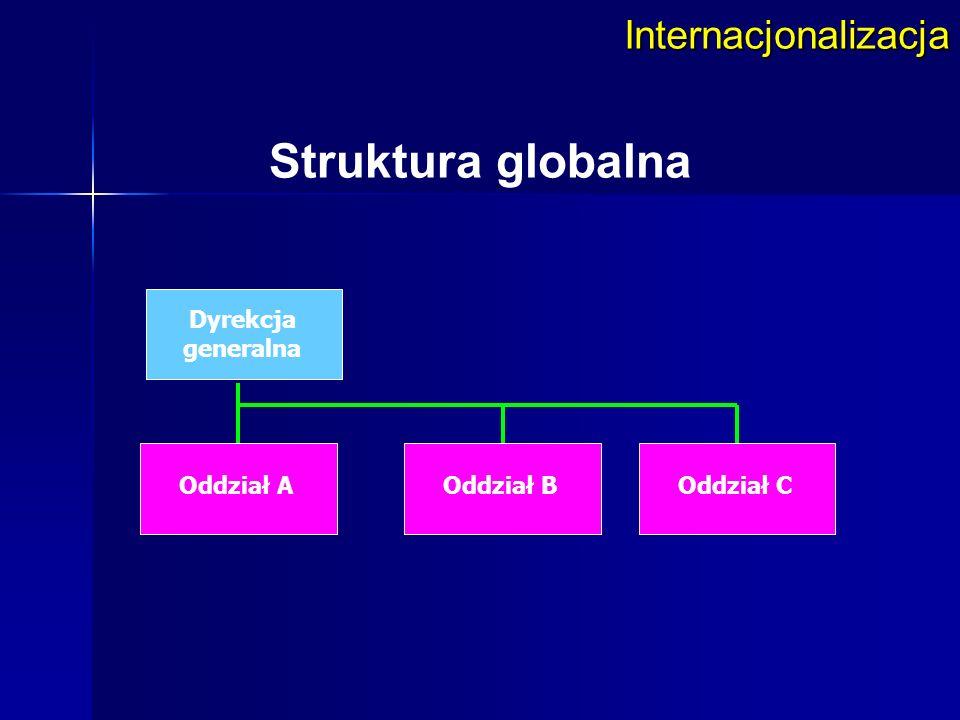 Internacjonalizacja Struktura globalna Dyrekcja generalna Oddział BOddział COddział A