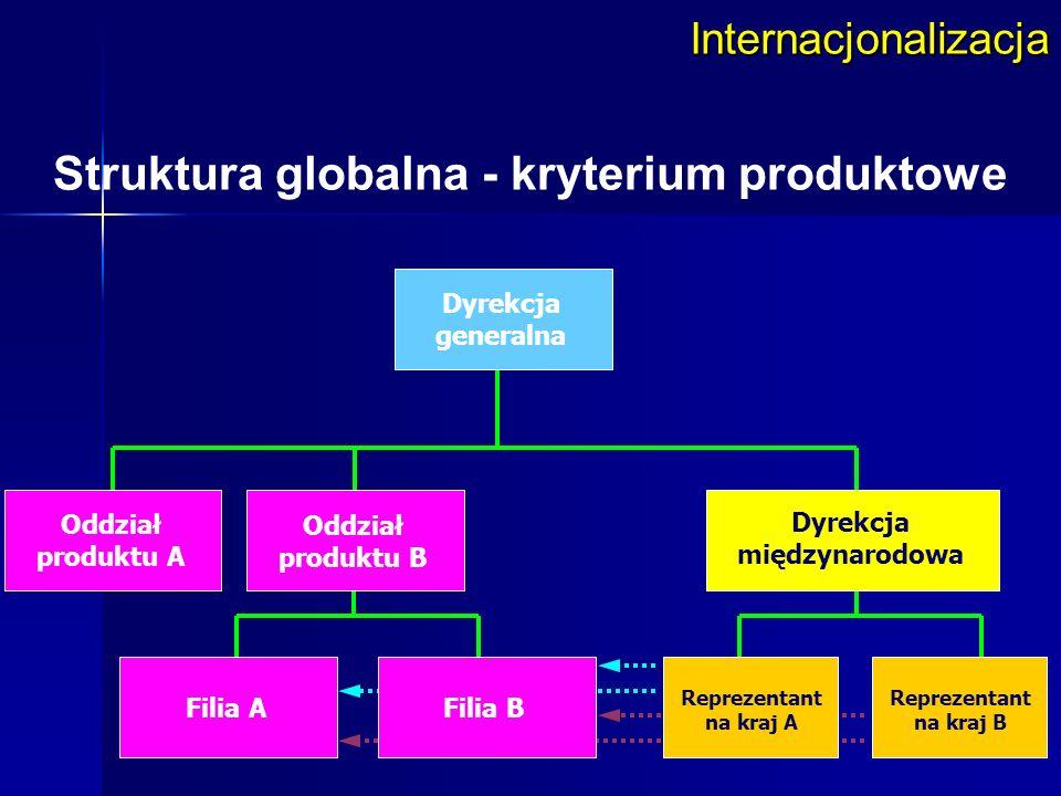 Internacjonalizacja Struktura globalna - kryterium produktowe Dyrekcja generalna Dyrekcja międzynarodowa Oddział produktu B Oddział produktu A Filia A