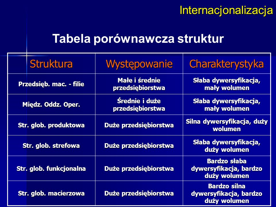 StrukturaWystępowanieCharakterystyka Przedsięb. mac. - filie Małe i średnie przedsiębiorstwa Słaba dywersyfikacja, mały wolumen Międz. Oddz. Oper. Śre
