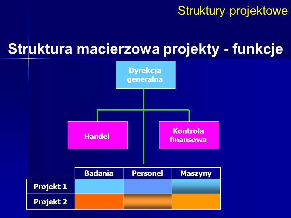 Struktury projektowe Struktura macierzowa projekty - funkcje Dyrekcja generalna BadaniaPersonelMaszyny Projekt 1 Projekt 2 Handel Kontrola finansowa