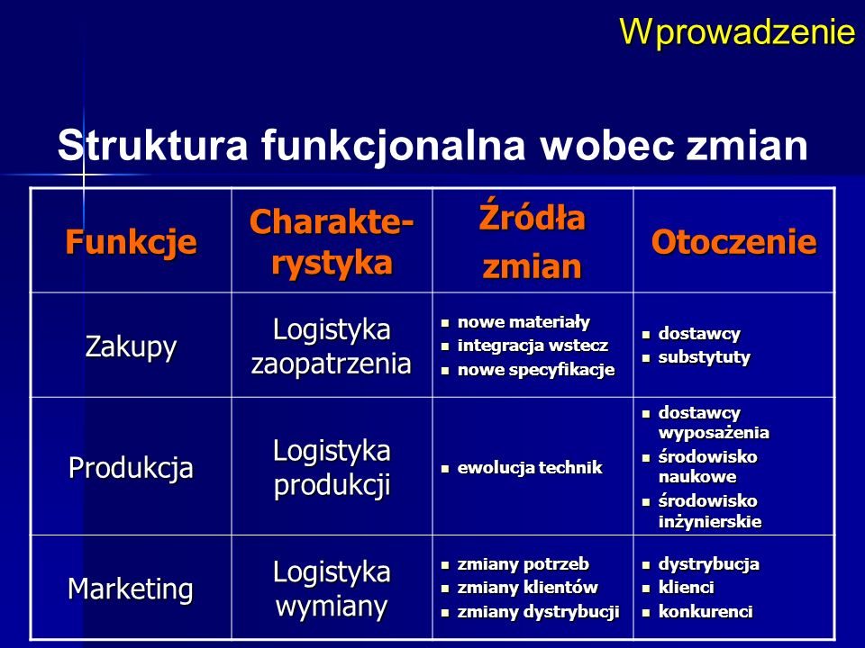 Struktury projektowe Zespoły realizują jedną z podstawowych zasad jednego z ojców zarządzania Tomasza Baty a mianowicie zasadę autonomii.