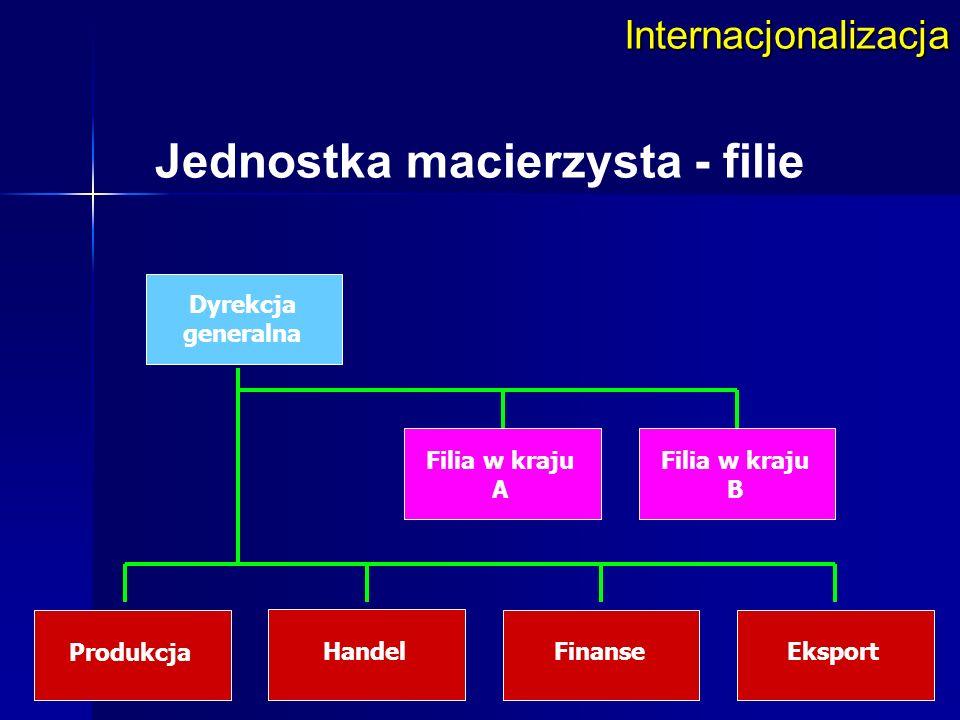 Internacjonalizacja Jednostka macierzysta – filie wersja zdywersyfikowana Dyrekcja generalna Filia w kraju A Filia w kraju B Produkt A Produkt BProdukt CEksport