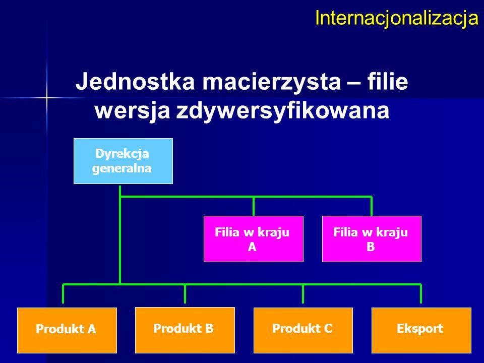 Internacjonalizacja Jednostka macierzysta – filie wersja zdywersyfikowana Dyrekcja generalna Filia w kraju A Filia w kraju B Produkt A Produkt BProduk