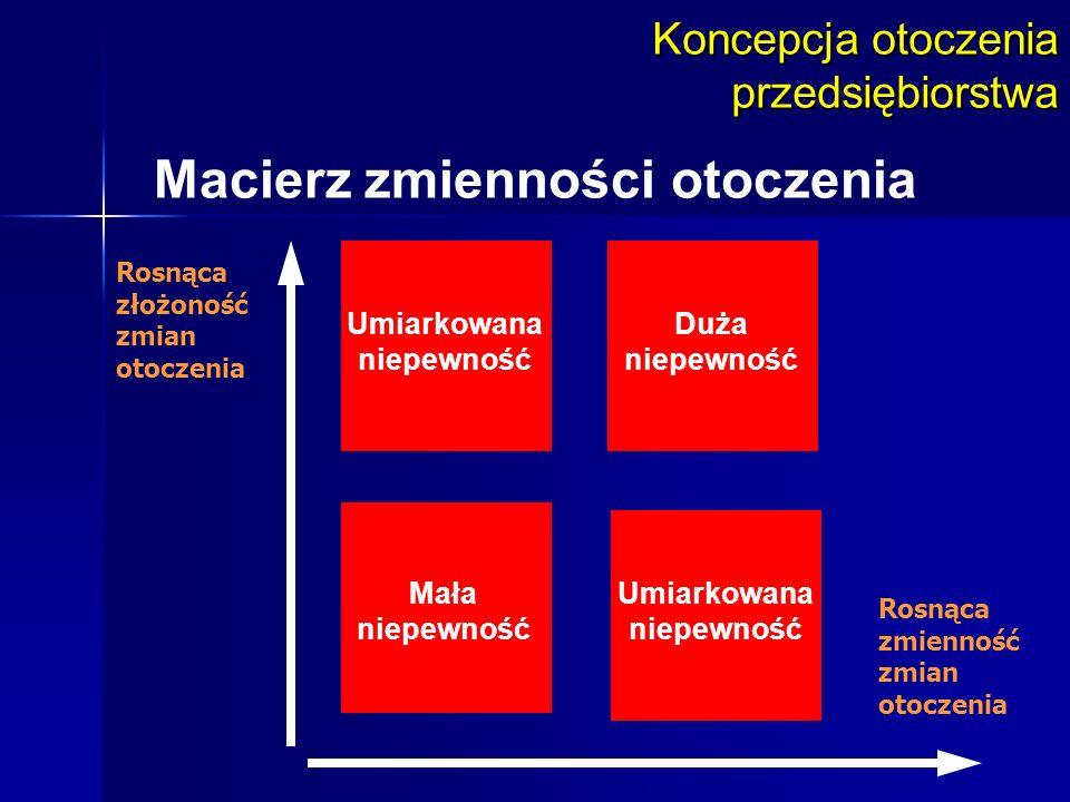 Koncepcja otoczenia przedsiębiorstwa Macierz zmienności otoczenia Duża niepewność Rosnąca złożoność zmian otoczenia Rosnąca zmienność zmian otoczenia