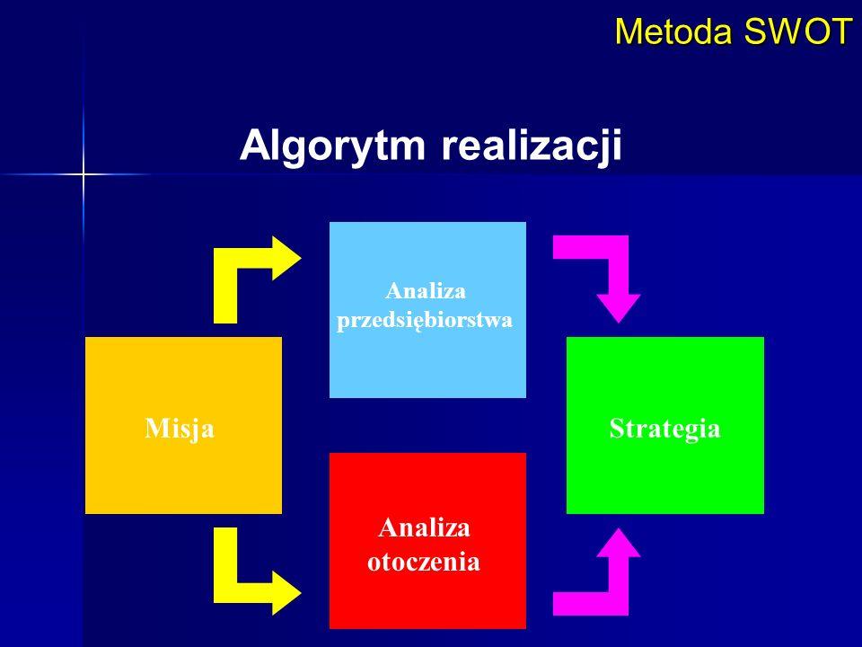 Metoda SWOT Algorytm realizacji Misja Analiza przedsiębiorstwa Analiza otoczenia Strategia