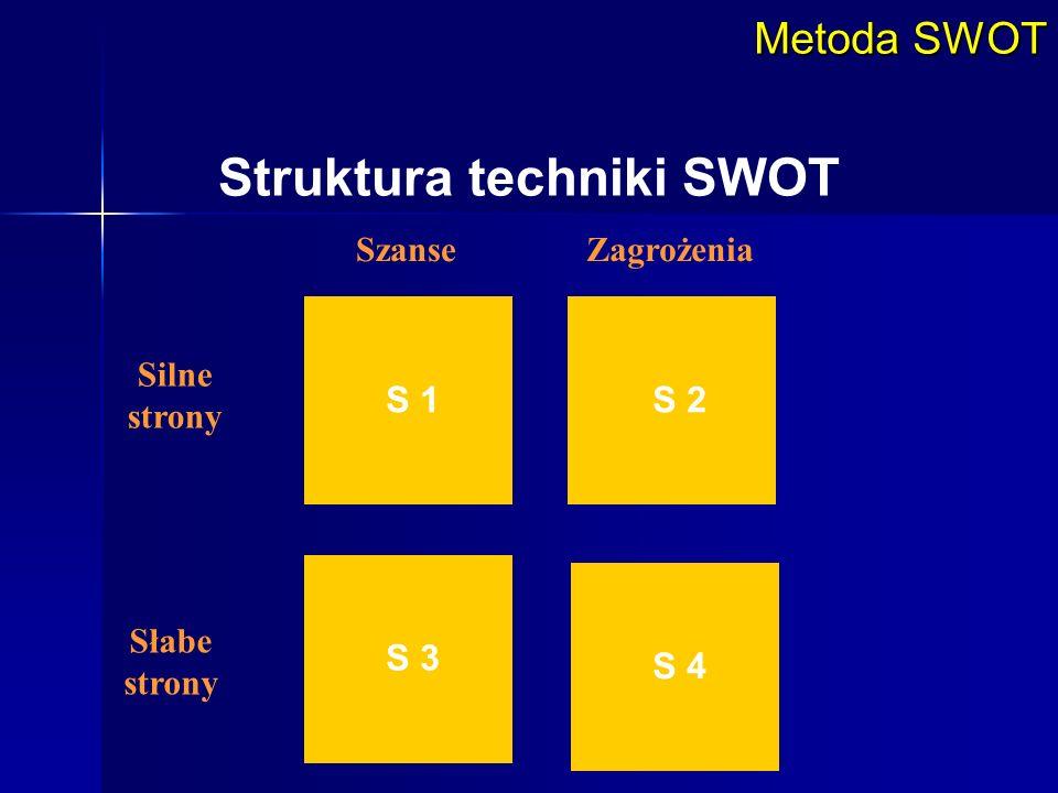 Silne strony Słabe strony SzanseZagrożenia S 1 S 3 S 2 S 4 Metoda SWOT Struktura techniki SWOT