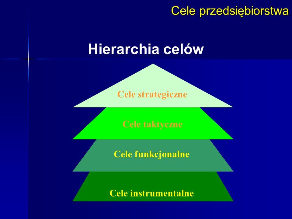 Cele przedsiębiorstwa Hierarchia celów Cele instrumentalne Cele funkcjonalne Cele taktyczne Cele strategiczne