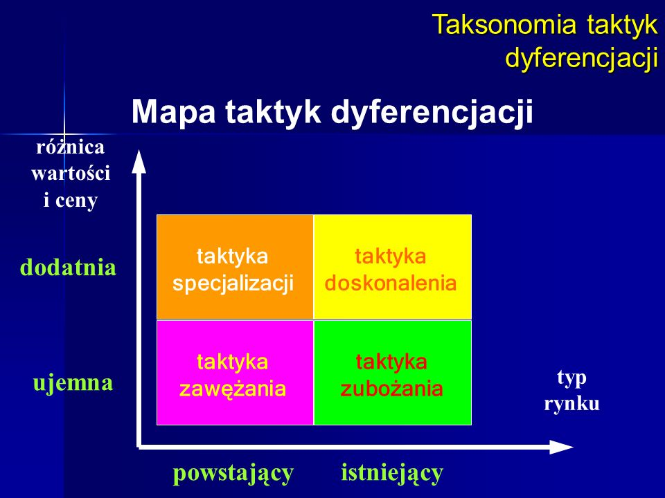 Taksonomia taktyk dyferencjacji Mapa taktyk dyferencjacji typ rynku różnica wartości i ceny powstającyistniejący ujemna dodatnia taktyka specjalizacji