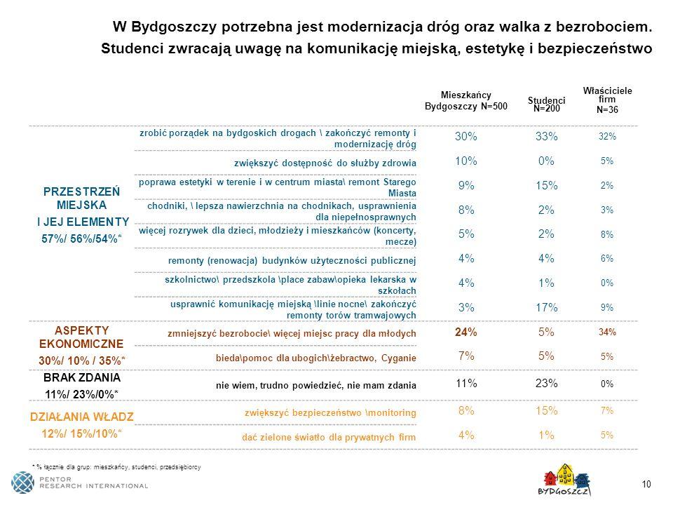 10 W Bydgoszczy potrzebna jest modernizacja dróg oraz walka z bezrobociem. Studenci zwracają uwagę na komunikację miejską, estetykę i bezpieczeństwo M