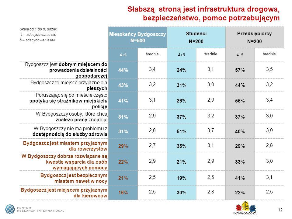 12 Słabszą stroną jest infrastruktura drogowa, bezpieczeństwo, pomoc potrzebującym Skala od 1 do 5, gdzie: 1 – zdecydowanie nie 5 – zdecydowanie tak M
