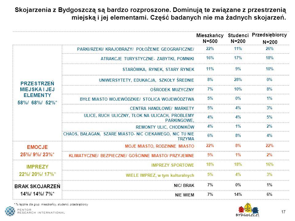 17 Mieszkańcy N=500 Studenci N=200 Przedsiębiorcy N=200 PRZESTRZEŃ MIEJSKA I JEJ ELEMENTY 58%/ 68%/ 52%* PARKI/RZEKI/ KRAJOBRAZY/ POŁOŻENIE GEOGRAFICZ