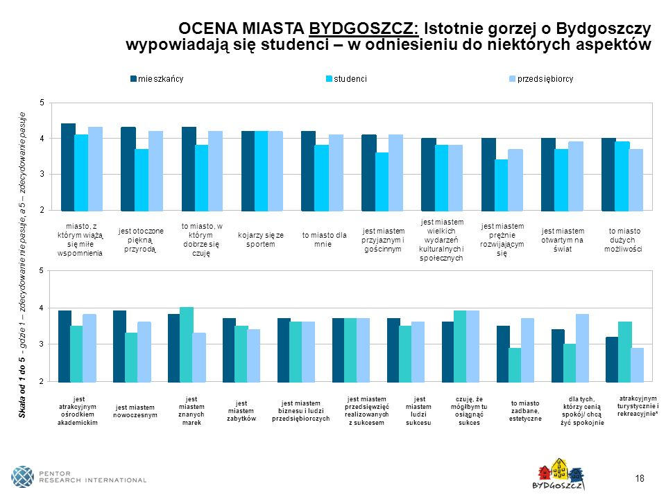 18 OCENA MIASTA BYDGOSZCZ: Istotnie gorzej o Bydgoszczy wypowiadają się studenci – w odniesieniu do niektórych aspektów miasto, z którym wiążą się mił