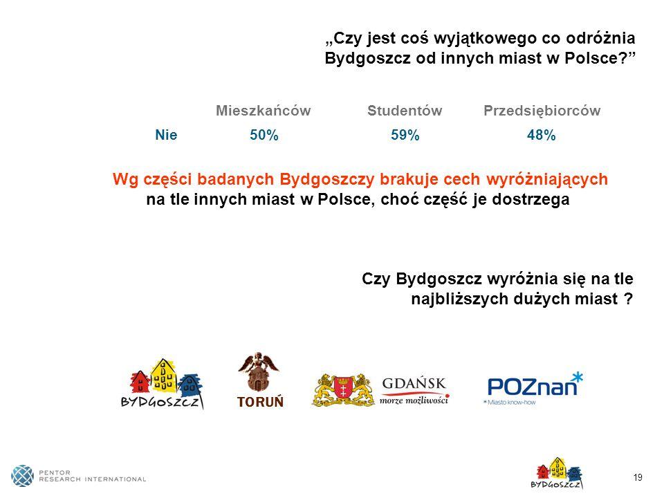 19 Wg części badanych Bydgoszczy brakuje cech wyróżniających na tle innych miast w Polsce, choć część je dostrzega MieszkańcówStudentówPrzedsiębiorców