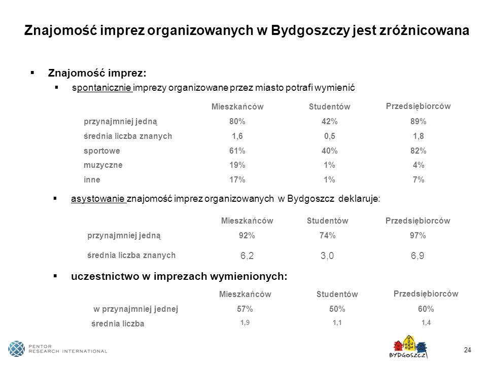 24 Znajomość imprez organizowanych w Bydgoszczy jest zróżnicowana MieszkańcówStudentów Przedsiębiorców przynajmniej jedną80%42%89% średnia liczba znan