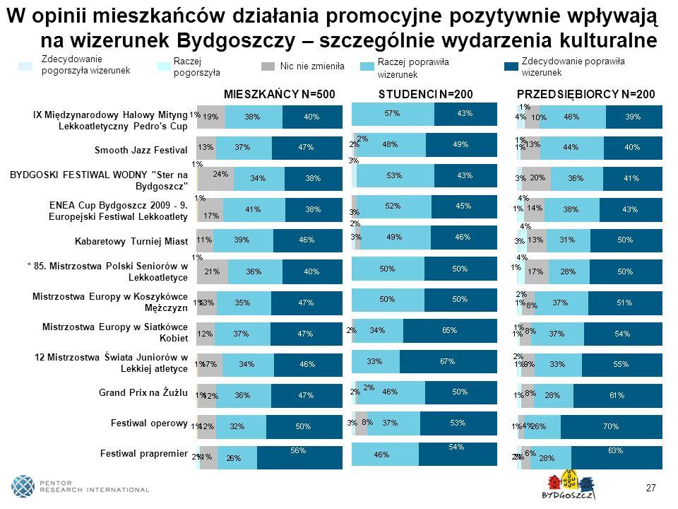 27 W opinii mieszkańców działania promocyjne pozytywnie wpływają na wizerunek Bydgoszczy – szczególnie wydarzenia kulturalne IX Międzynarodowy Halowy