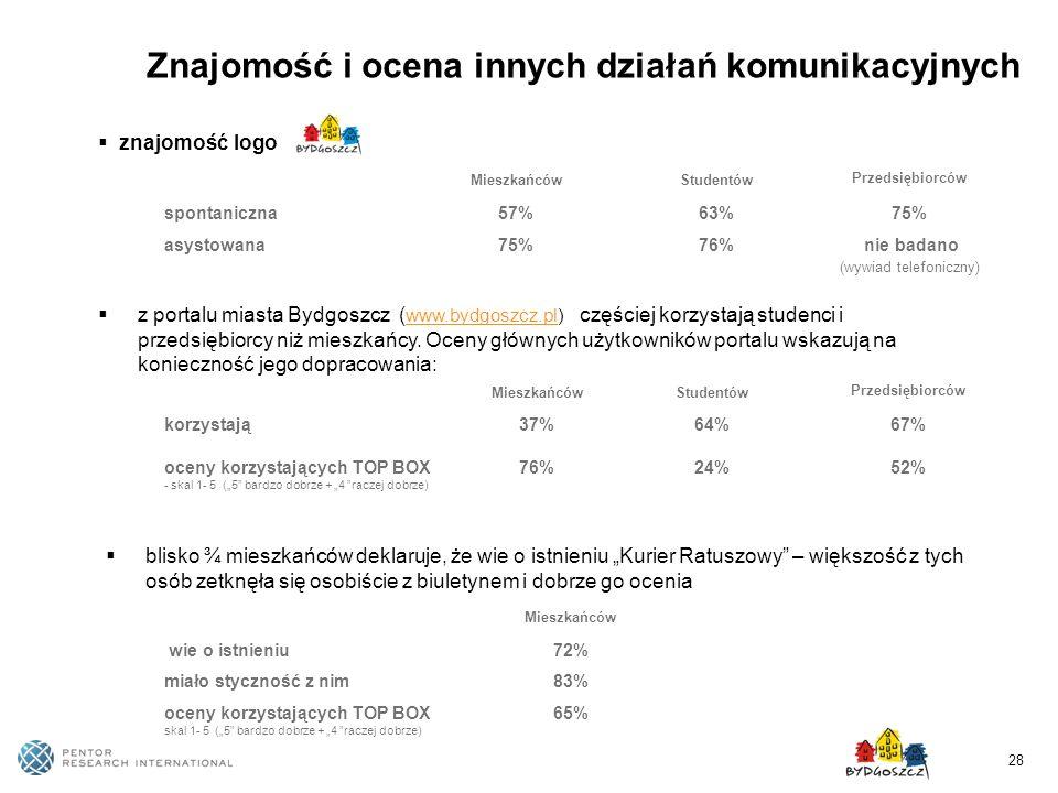 28 Znajomość i ocena innych działań komunikacyjnych MieszkańcówStudentów Przedsiębiorców spontaniczna57%63%75% asystowana75%76% nie badano (wywiad tel
