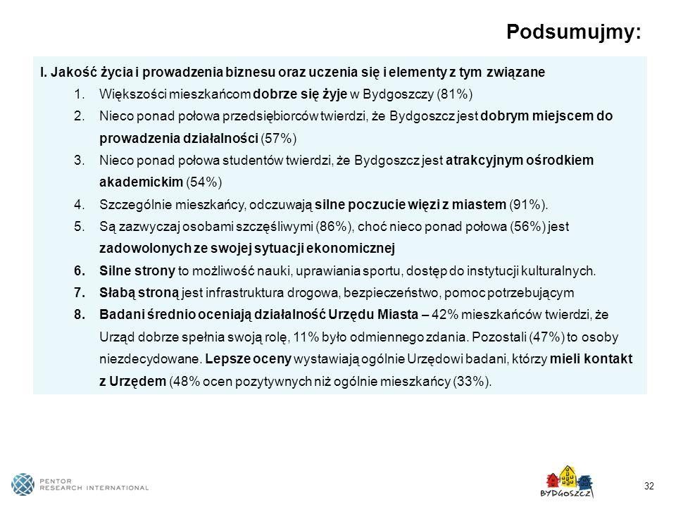 32 Podsumujmy: I. Jakość życia i prowadzenia biznesu oraz uczenia się i elementy z tym związane 1.Większości mieszkańcom dobrze się żyje w Bydgoszczy
