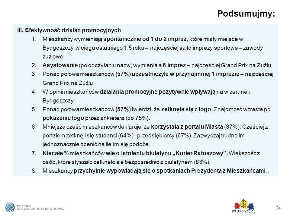 34 Podsumujmy: III. Efektywność działań promocyjnych 1.Mieszkańcy wymieniają spontanicznie od 1 do 2 imprez, które miały miejsce w Bydgoszczy, w ciągu