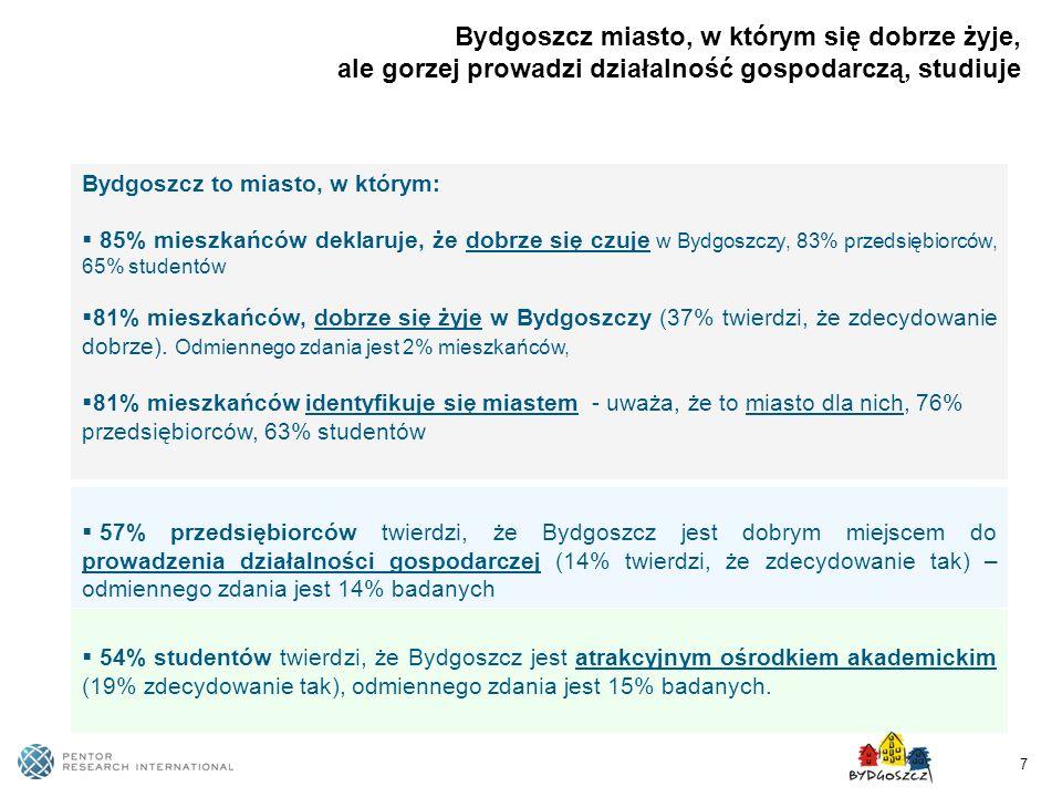 7 Bydgoszcz to miasto, w którym: 85% mieszkańców deklaruje, że dobrze się czuje w Bydgoszczy, 83% przedsiębiorców, 65% studentów 81% mieszkańców, dobr