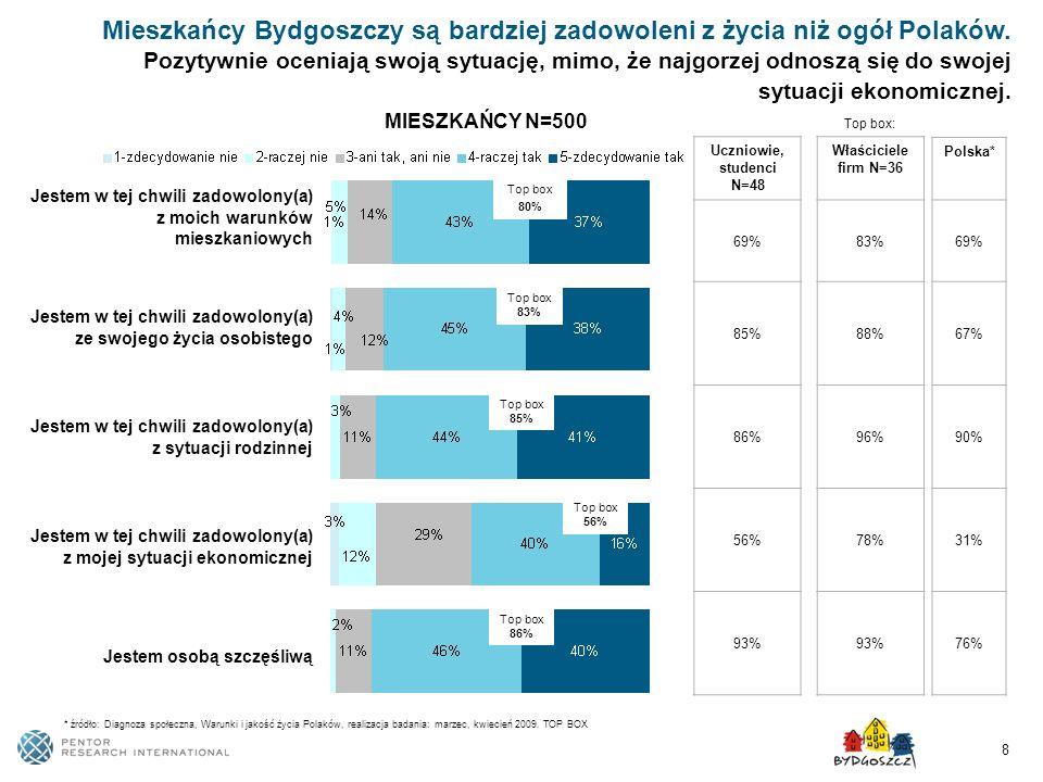 8 Mieszkańcy Bydgoszczy są bardziej zadowoleni z życia niż ogół Polaków. Pozytywnie oceniają swoją sytuację, mimo, że najgorzej odnoszą się do swojej